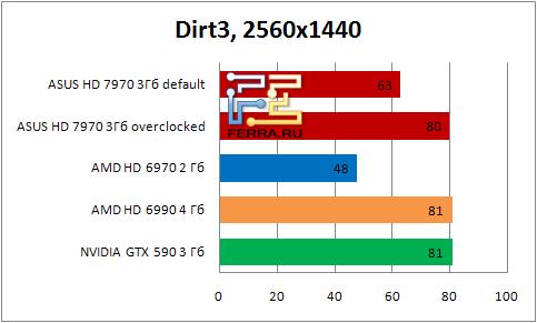 Результаты тестирования видеокарты ASUS HD 7990 в игре Dirt3 в разрешении 2560х1440