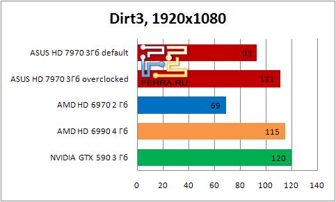 Результаты тестирования видеокарты ASUS HD 7990 в игре Dirt3 в разрешении 1920х1080