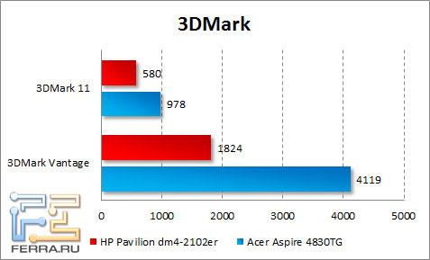 Результаты тестирования HP Pavilion dm4-2102er в 3DMark Vantage
