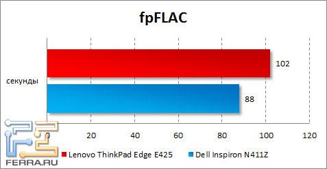 Результаты тестирования Lenovo ThinkPad Edge E425 в fpFLAC