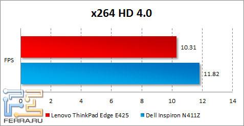 Результаты тестирования Lenovo ThinkPad Edge E425 в x264 HD Benchmark