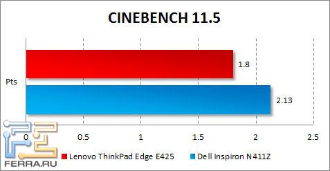 Результаты тестирования Lenovo ThinkPad Edge E425 в CINEBENCH