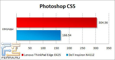 Результаты тестирования Lenovo ThinkPad Edge E425 в Photoshop