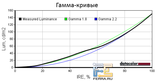 Гамма-кривые экрана Dell Latitude E5520
