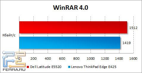 Результаты Dell Latitude E5520 в WinRAR