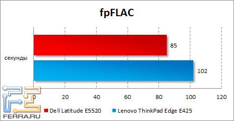 Результаты Dell Latitude E5520 в fpFLAC
