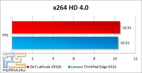 Результаты Dell Latitude E5520 в x264 HD Benchmark