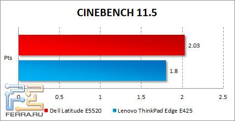 Результаты Dell Latitude E5520 в CINEBENCH