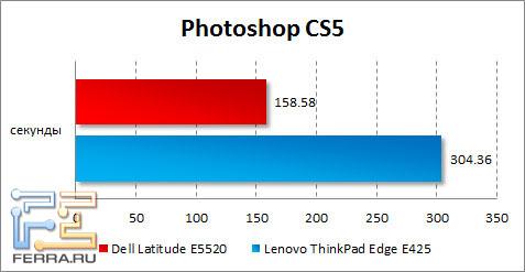Результаты Dell Latitude E5520 в Photoshop