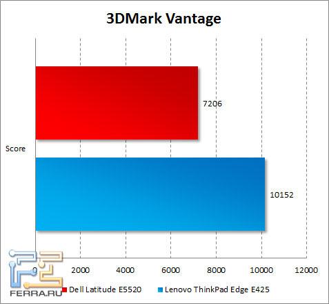 Результаты тестирования Dell Latitude E5520 в 3DMark Vantage
