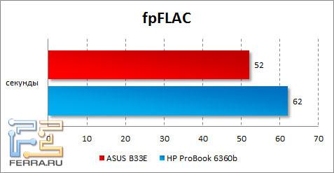 Результаты ASUS B33E в fpFLAC