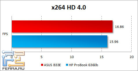 Результаты ASUS B33E в x264 HD Benchmark