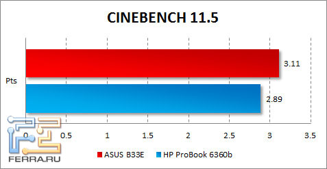 Результаты ASUS B33E в CINEBENCH