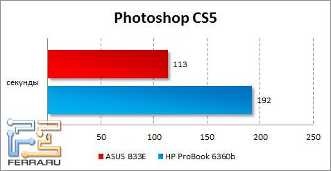 Результаты ASUS B33E в Photoshop