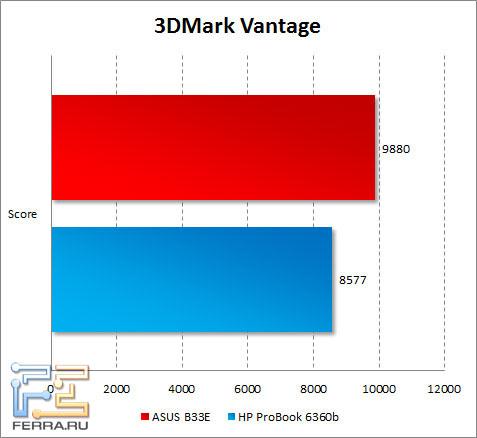 Результаты тестирования ASUS B33E в 3DMark Vantage