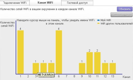 ��������� ����������� ������������� ������� � ���� ������, �� �������� ������, ���� �� ���������� ���� Wi-Fi-�����