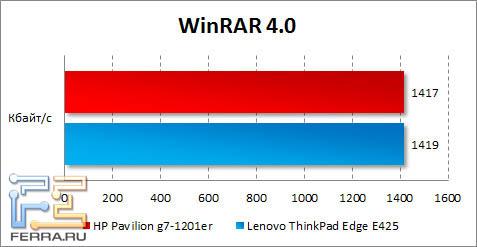 Результаты HP Pavilion g7-1201er в WinRAR