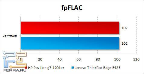 ���������� HP Pavilion g7-1201er � fpFLAC