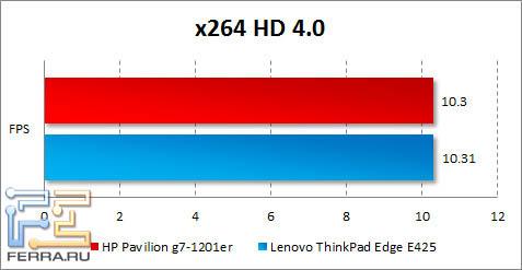 Результаты HP Pavilion g7-1201er в x264 HD Benchmark