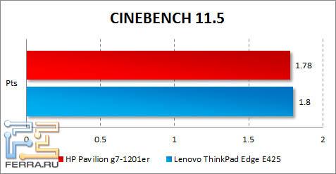 Результаты HP Pavilion g7-1201er в CINEBENCH