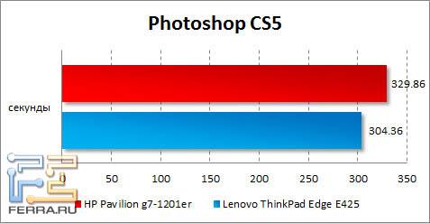 Результаты HP Pavilion g7-1201er в Photoshop