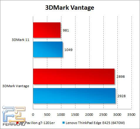 Результаты тестирования HP Pavilion g7-1201er в 3DMark Vantage