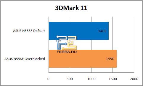 ���������� ������������ �������� ASUS N55SF � 3DMark 11