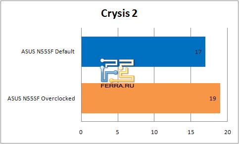 ���������� ������������ �������� ASUS N55SF � Crysis 2