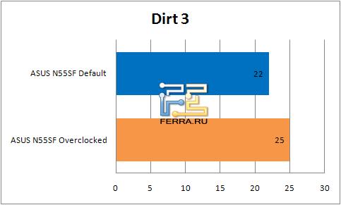 ���������� ������������ �������� ASUS N55SF � Dirt3