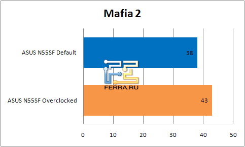 ���������� ������������ �������� ASUS N55SF � Mafia II