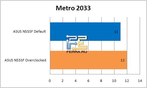 ���������� ������������ �������� ASUS N55SF � Metro2033