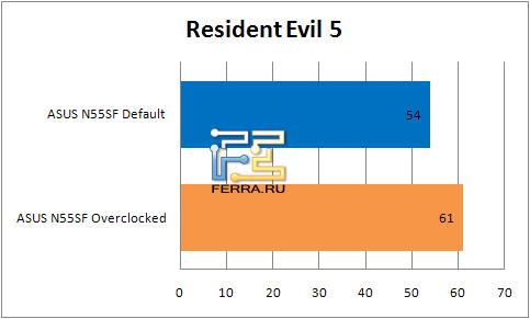 ���������� ������������ �������� ASUS N55SF � Resident Evil 5