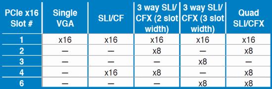 ������������ Multi-GPU ������, ��������� �� ASUS Rampage IV Formula