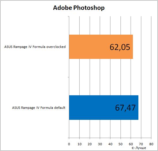 ���������� ������������ ����������� ����� ASUS Rampage IV Formula � Adobe Photoshop
