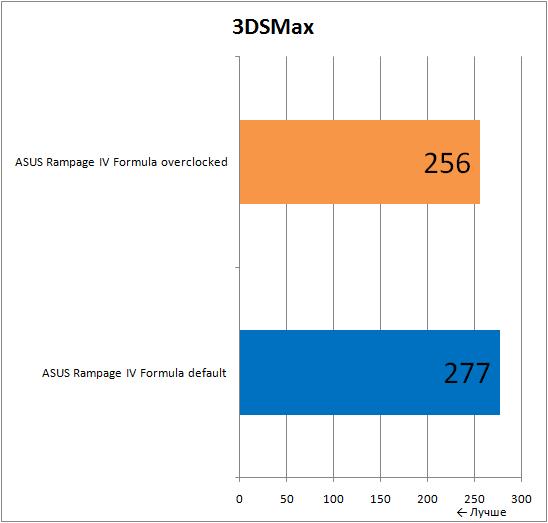 ���������� ������������ ����������� ����� ASUS Rampage IV Formula � 3DSMax