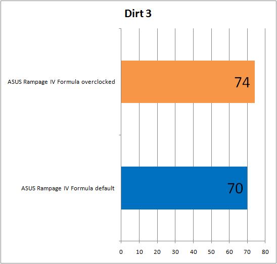 ���������� ������������ ����������� ����� ASUS Rampage IV Formula � Dirt 3
