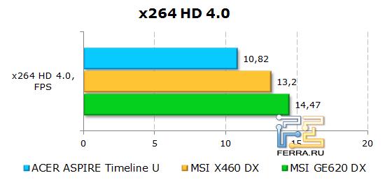 ���������� Acer Aspire Timeline U M3 � x264 HD Benchmark