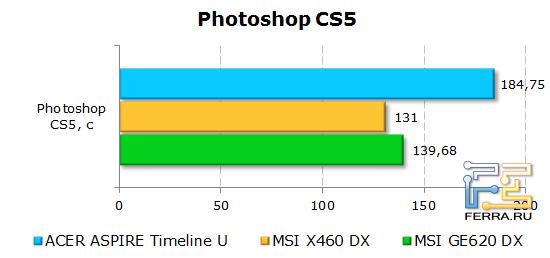 ���������� Acer Aspire Timeline U M3 � Photoshop