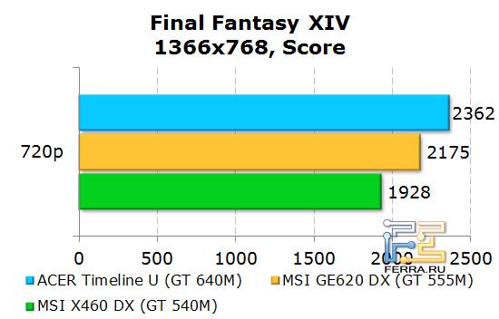 ���������� Acer Aspire Timeline U M3 � Final Fantasy XIV