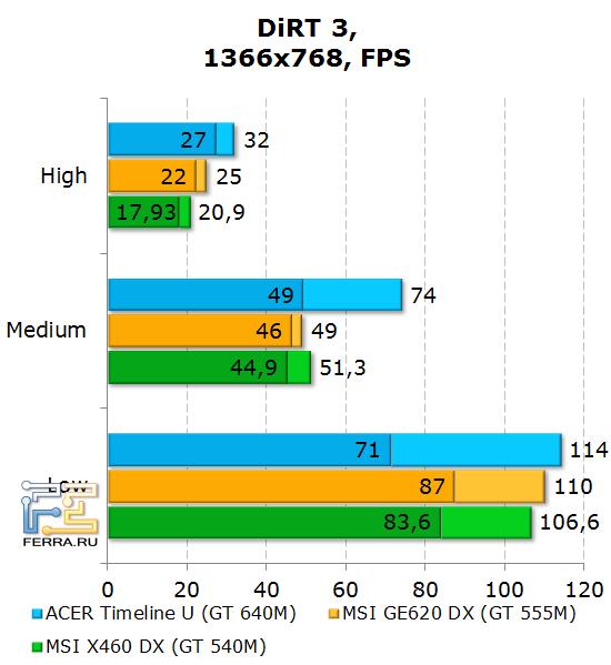 ���������� Acer Aspire Timeline U M3 � DiRT 3