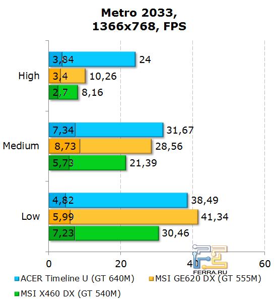 ���������� Acer Aspire Timeline U M3 � Metro 2033
