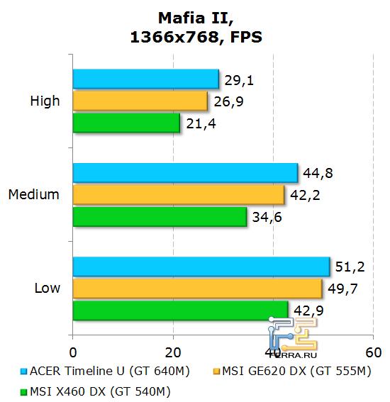 ���������� Acer Aspire Timeline U M3 � Mafia II