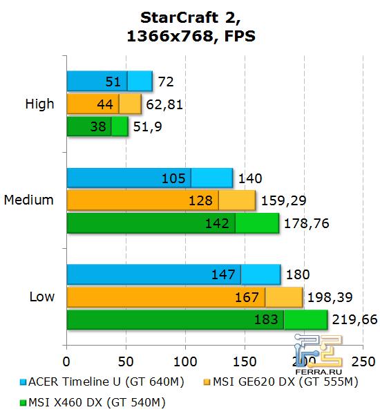 ���������� Acer Aspire Timeline U M3 � StarCraft II