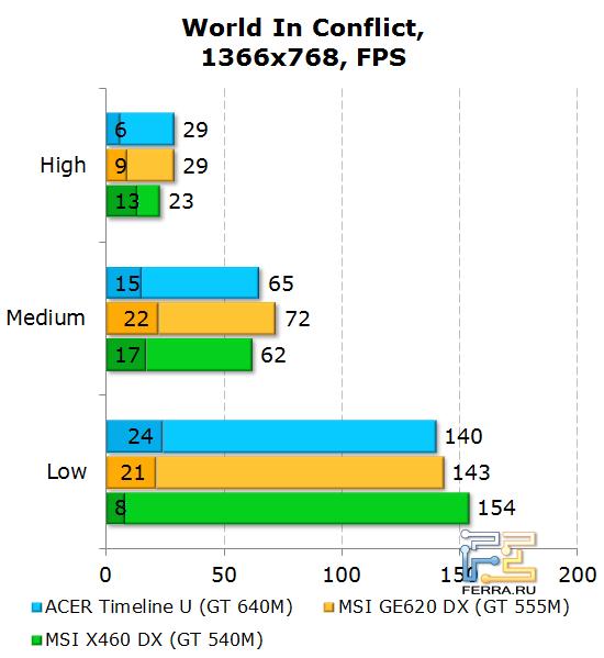 ���������� Acer Aspire Timeline U M3 � World in Conflict