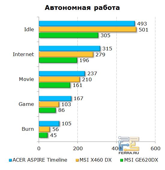 ���������� ���������� ������ Acer Aspire Timeline U M3