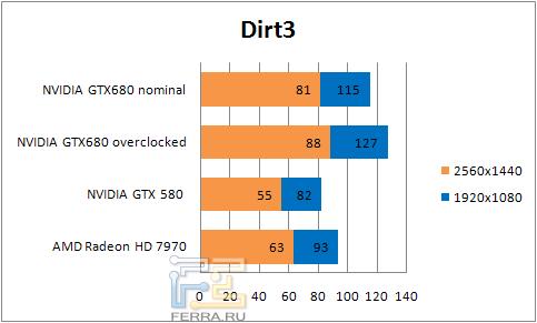 ���������� ������������ � Dirt3