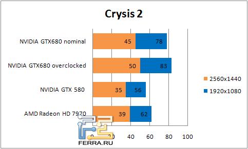 ���������� ������������ � Crysis 2