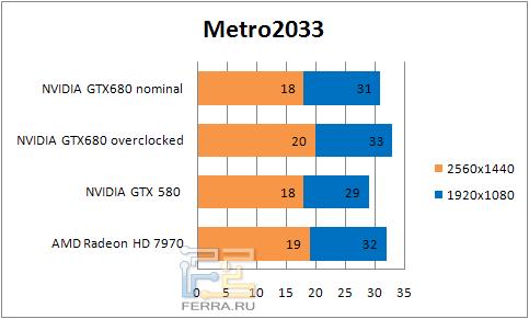 ���������� ������������ � Metro 2033