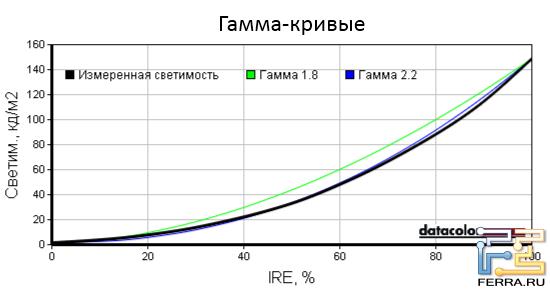Гамма-кривые экрана ASUS U24E
