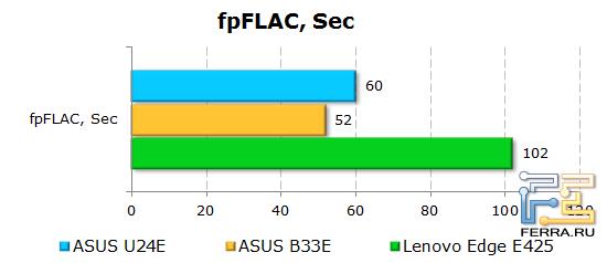 Результаты тестирования ASUS U24E в fpFLAC